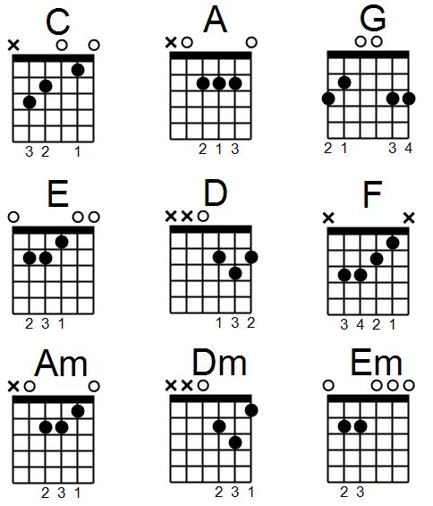essential guitar chords