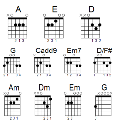 guitar chords chart for beginners guitar chords how to progress from beginner to advanced 11538