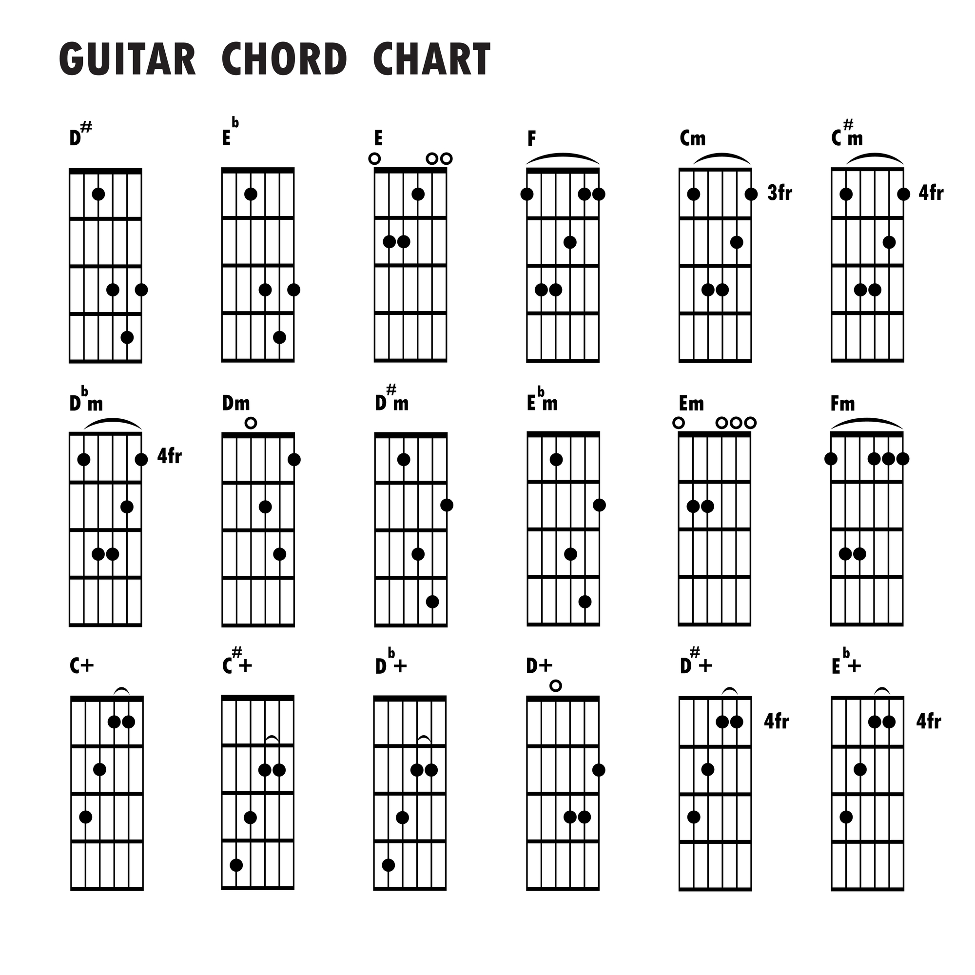 Guitar Chord Tabs: Chord Changing Exercises: How To Smoothly Change Your Chords