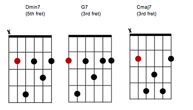 7th Chords Their Arpeggios And Why We Use Them Liberty Park Music